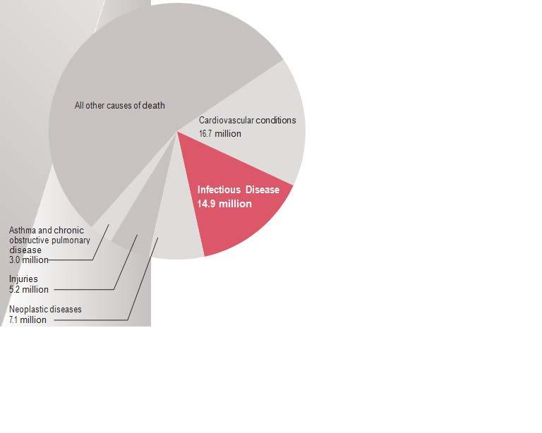 data from world health organization WHO