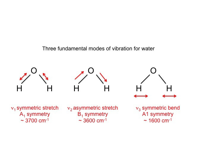 Normal Modes Of Vibration Ch 431 Inorganic Chemistry
